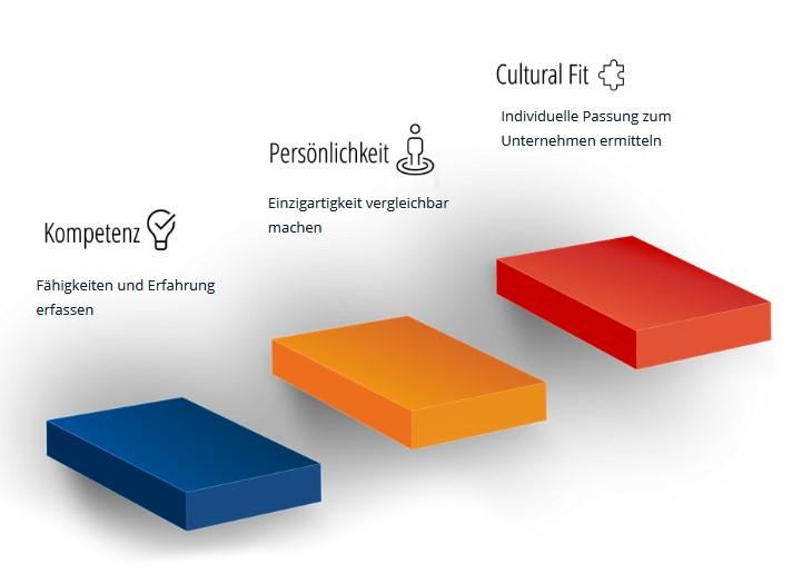 Personalauswahl Three Stages of Fit mit Kompetenz, Persönlichkeit und Cultural Fit
